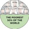 Quem é rico, só fica rico tirando dos outros?
